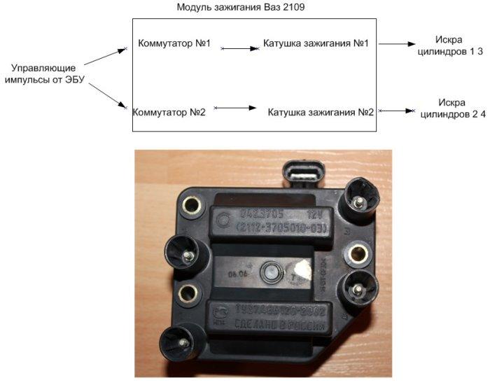 Принцип действия инжекторной системы