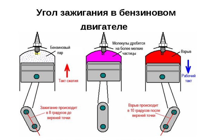 Как определить угол опережения зажигания