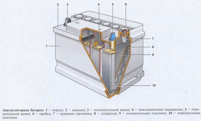 из чего состоит аккумулятор 5