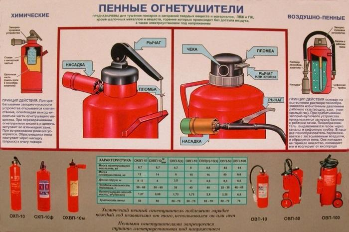 огнетушители для автомобиля 4