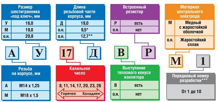 Как маркируются российские свечи зажигания