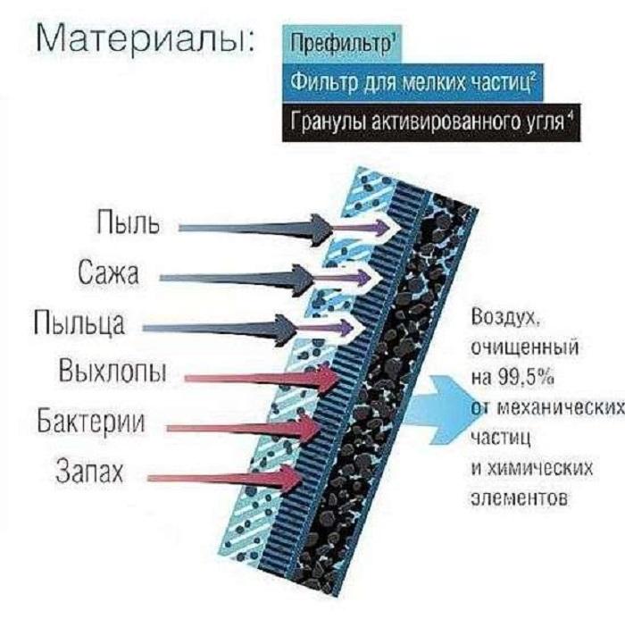 Схема работы фильтра