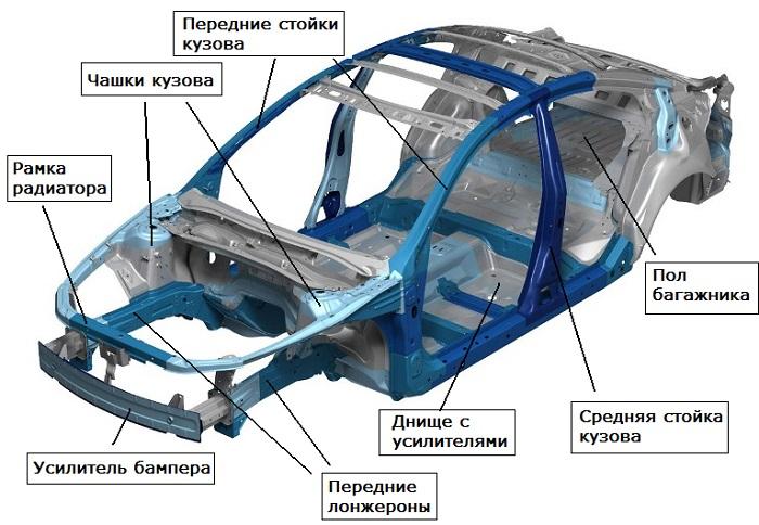 Схема устройства кузова