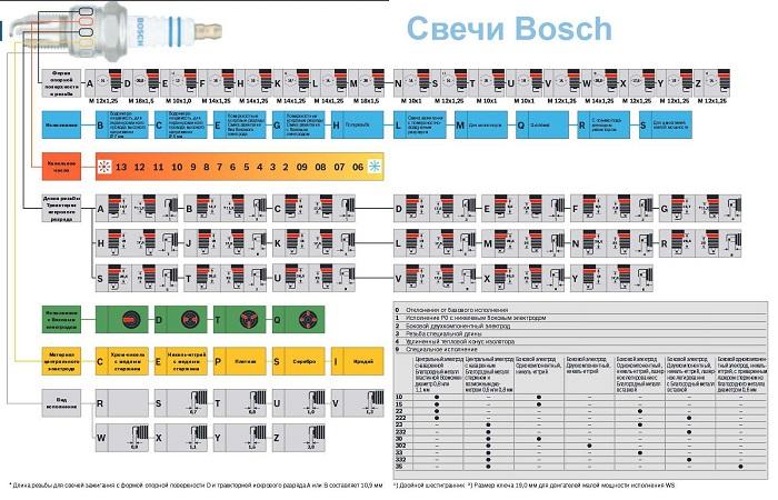 Расшифровка маркировки Bosch