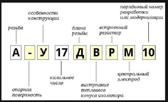 Расшифровка российской маркировки