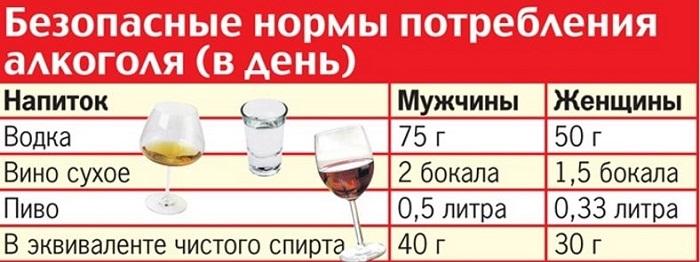 Допустимое количество спиртного
