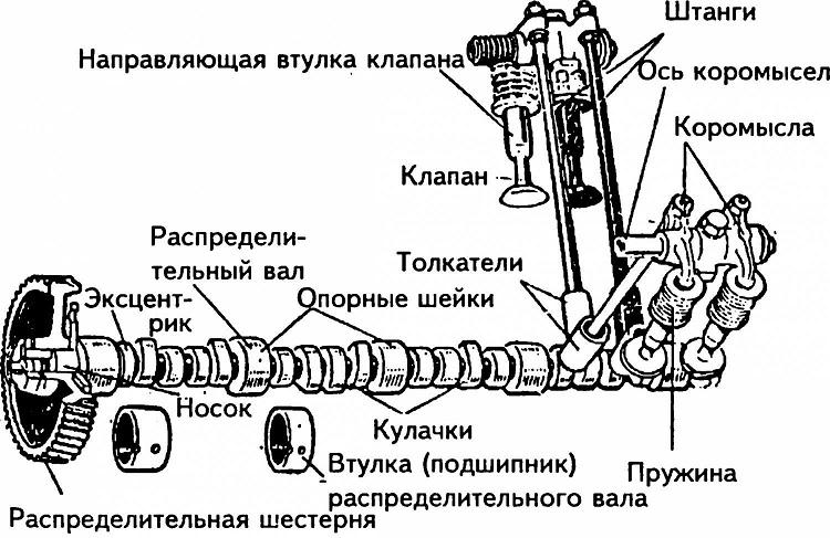 Механизм ГРМ