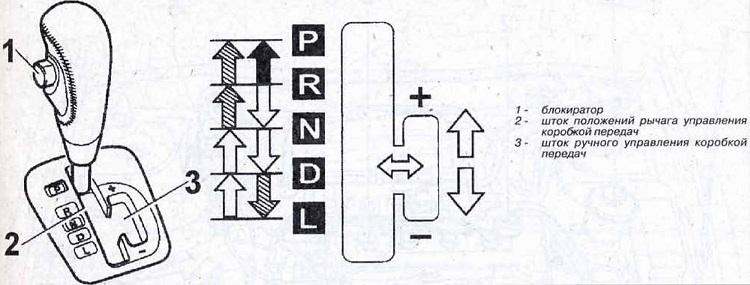 Расположение передач