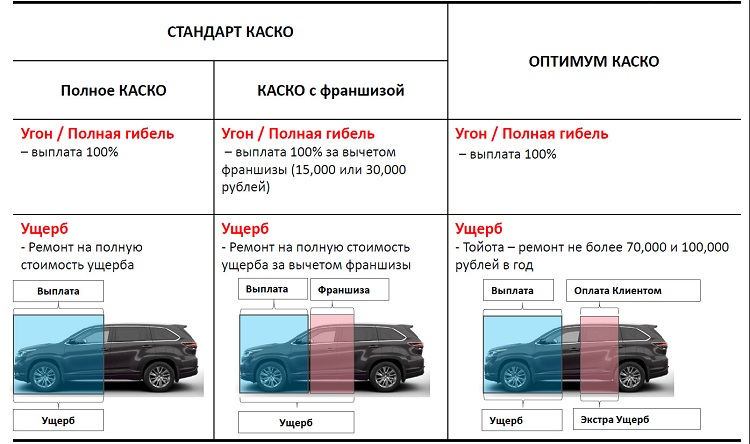 Таблица страховки КАСКО