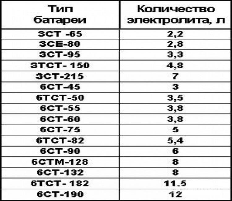 Таблица объема электролита