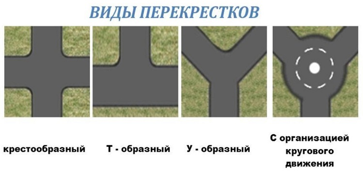Правила проезда перекрестков со светофором